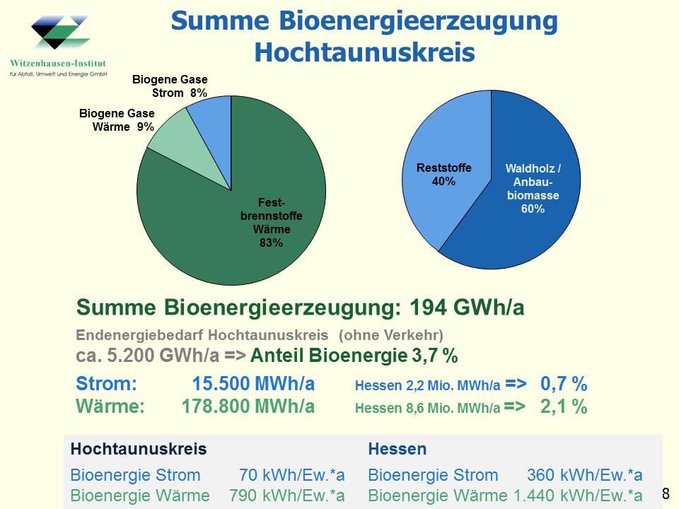 Biomassepotenzial Hessen Hochtaunuskreis